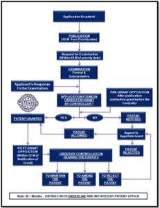 Flow_chart_representation