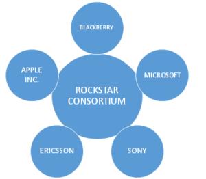 Rockstar Consortium