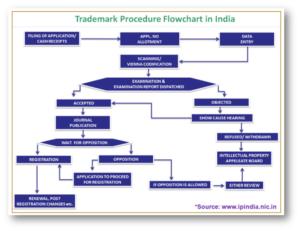 Trademark Procedure Flowchart in India