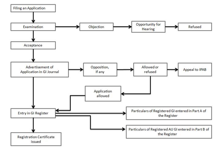 GI registration